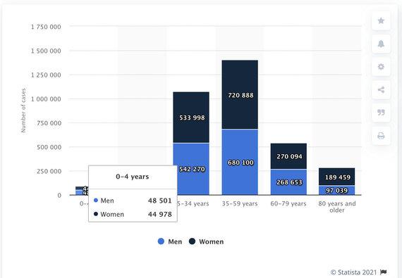 Ekrano nuotr. iš statista.com/Šiemet Vokietijoje COVID-19 susirgusių vaikų skaičius