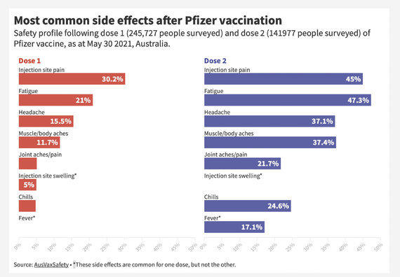 """Ekrano nuotr. iš ausvaxsafety.org/Dažniausios reakcijos po vakcinos """"Comirnaty"""", po antrosios dozės jos buvo stipresnės (duomenys iš Australijos)"""