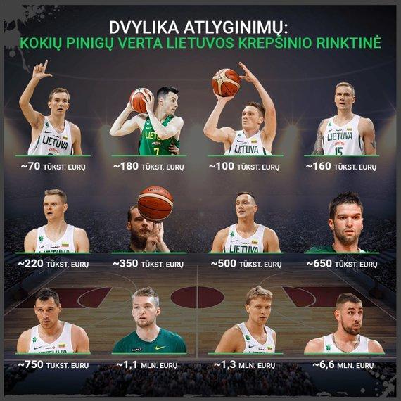 15min nuotr./Lietuvos krepšinio rinktinės atlyginimai