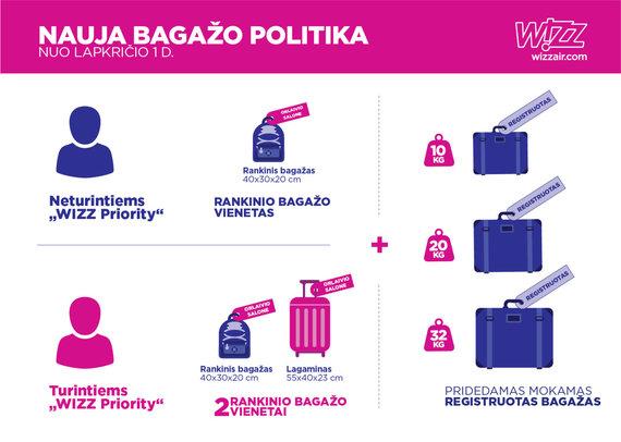 """Wizz Air"" rankinio bagažo politika"
