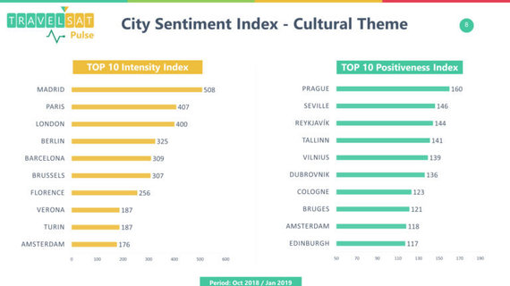 City Sentiment Index