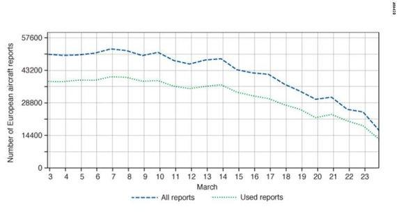 Per mažiau nei mėnesį orlaivių ataskaitų pateikimas virš Europos smuko net 65 procentais.