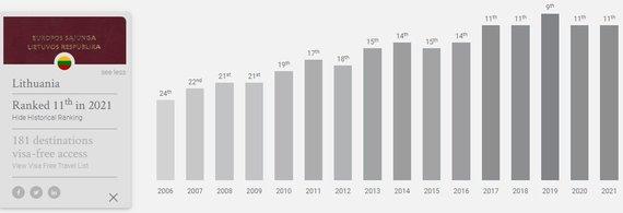 Lietuvos paso reitingas bėgant metams