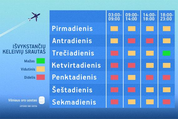 LTOU iliustr./Išvykstančių keleivių srautas Vilniaus oro uoste