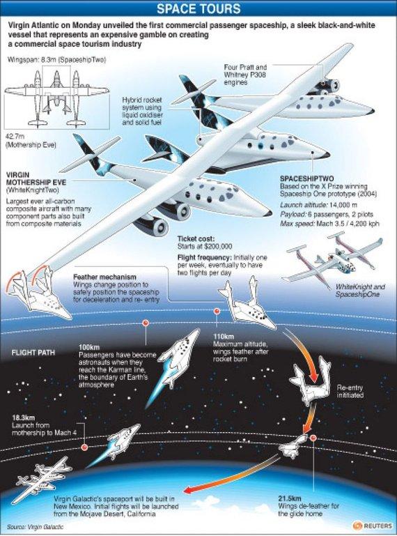 """""""Reuters""""/""""Scanpix"""" nuotr./""""Virgin Galactic"""" erdvėlaivis """"SpaceShipTwo"""""""