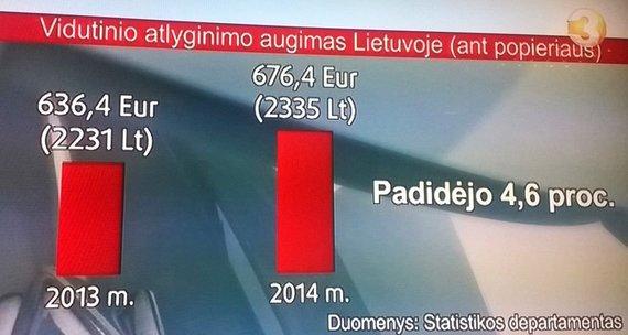 Kadras ir TV3 laidos/Vidutinio atlyginimo augimas Lietuvoje
