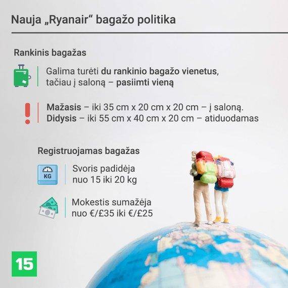 """""""Ryanair"""" bagažo taisyklių pakeitimai"""