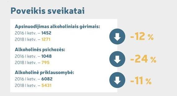 Sveikatos apsaugos ministerijos lentelė