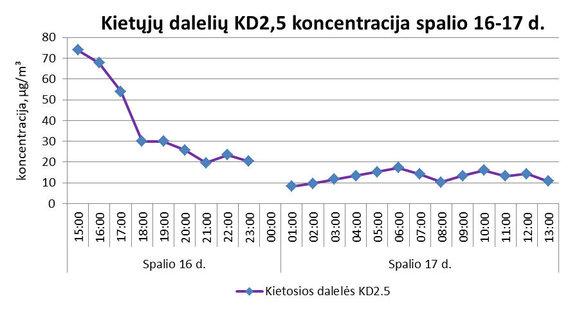 Aplinkos apsaugos agentūros nuotr./KD2,5 dalelių koncentracija