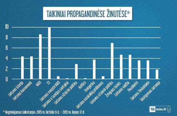 Svarbiausi taikiniai propagandinėse žinutėse
