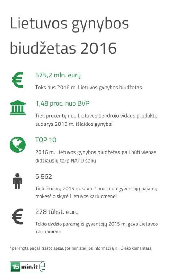 Lietuvos gynybos biudžetas 2016