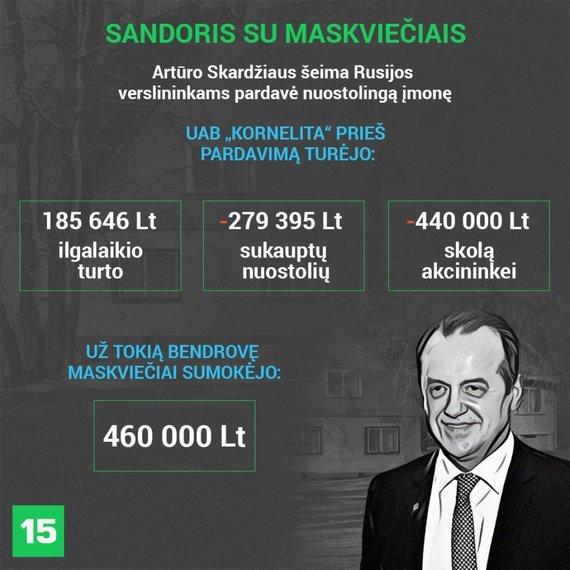 """Artūro Skardžiaus šeimos valdytos įmonės """"Kornelita"""" finansai"""