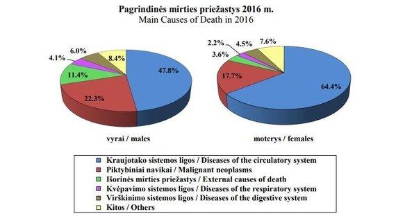 Statistikos departamento informacija/Mirties priežastys