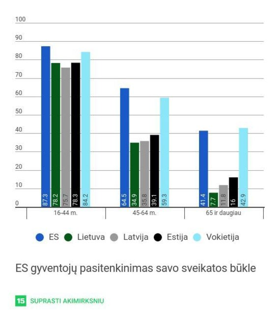 ES gyventojų pasitenkinimas savo sveikatos būkle