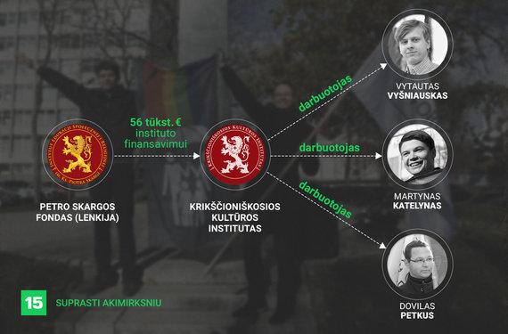 Ronaldo Gutmano / 15min iliustracija/Petro Skargos fondo ryšiai su protestuotojais prieš LRT