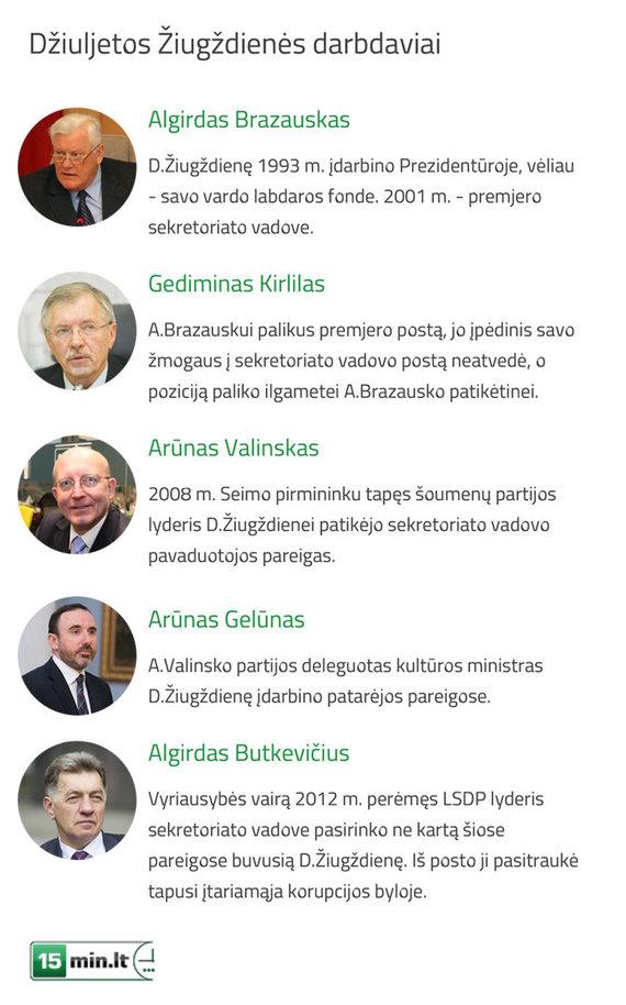 15min.lt nuotr./Infografikas: Džiuljetos Žiugždienės politinė karjera