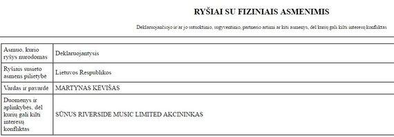 15min nuotr./Gintauto Kėvišo interesų deklaracijos ištrauka