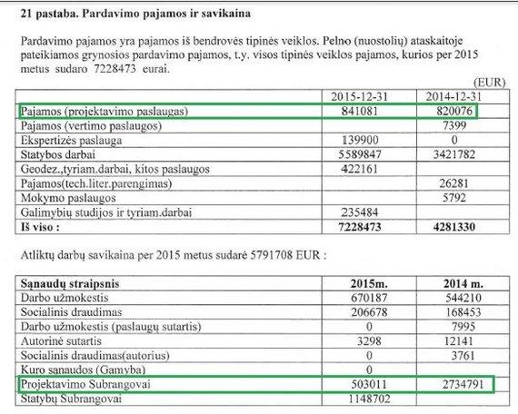 """15min nuotr./Bendrovės """"Geležinkelių projektavimas"""" finansinės ataskaitos ištrauka"""