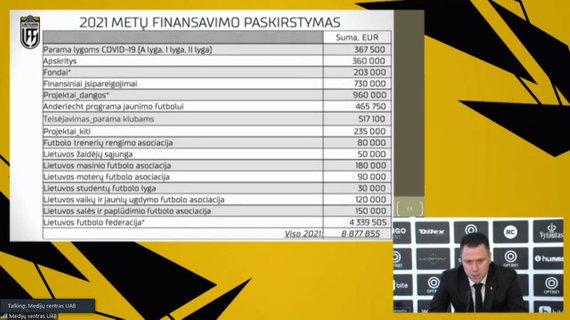 nuotr. stopkadras /LFF 2021 metų finansų paskirstymas