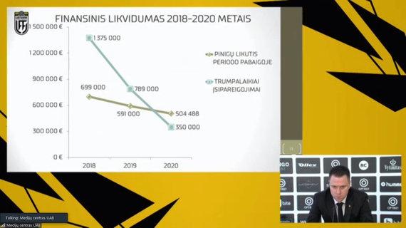 nuotr. stopkadras /LFF finansinis likvidumas 2018-2020 m.