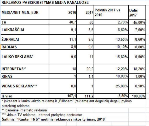 Kantar TNS nuotr./Reklamos pasiskirstymas media kanaluose