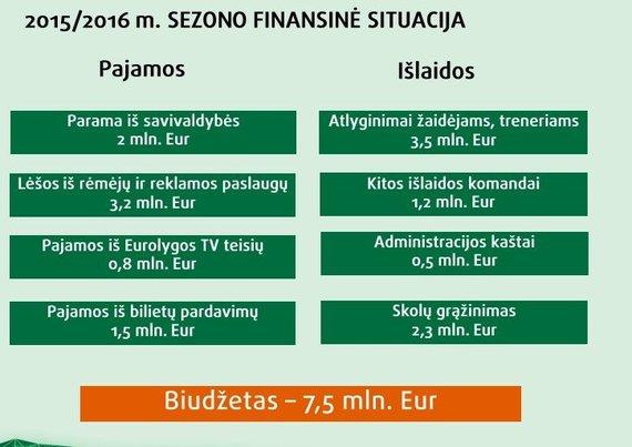 15min nuotr./Praėjusio sezono biudžetas