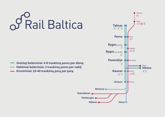"""Parengtas traukinių grafikas """"Rail Baltica"""" linijoje"""