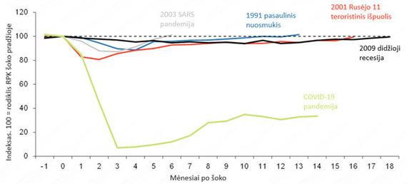 IATA Economics/IATA Air Passenger Forecast, April 2021/Istorinis RPK (Revenue Passenger Kilometers) indeksas