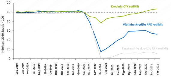 IATA Economics/IATA Air Passenger Forecast, April 2021/Rodiklių CTK (Cargo Tonne Kilometers) bei RPK (Revenue Passenger Kilometers) palyginimas, 2020 Sausis = 100