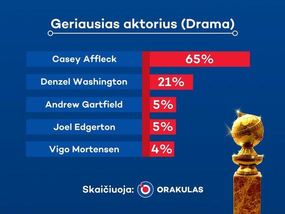 """UAB """"Orakulas""""  iliustr./Geriausias aktorius (Drama)"""