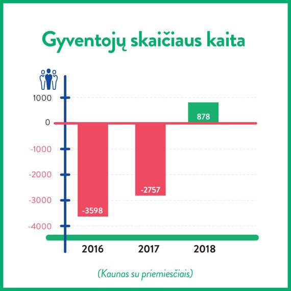 Kauno miesto savivaldybės nuotr./Gyventojų skaičiaus Kaune augimas