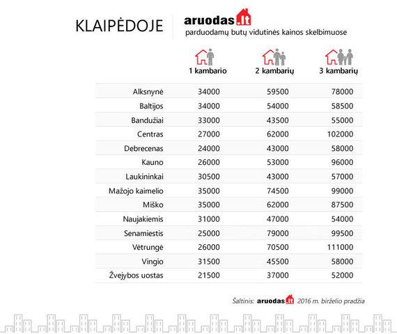 Aruodas-Klaipedoje-butu-kainos
