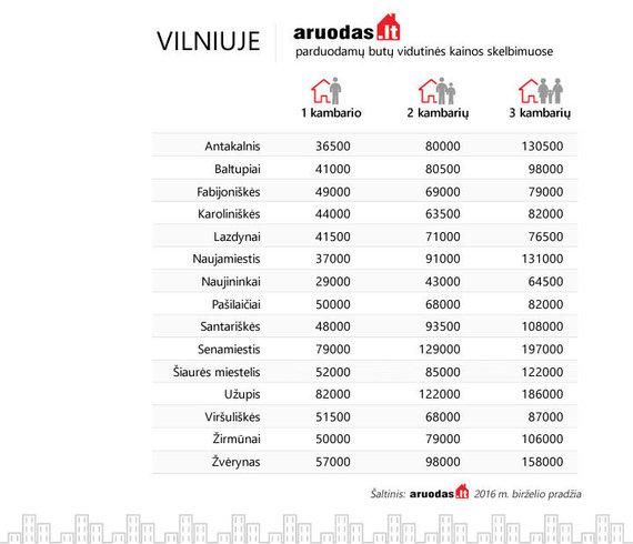 Aruodas-Vilniuje-butu-kainos