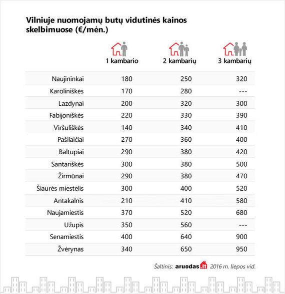 Nuoma Vilniuje