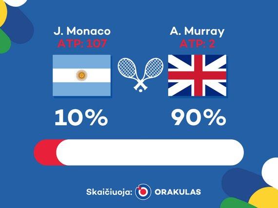 """""""Orakulo"""" nuotr./""""Orakulo"""" prognozė: Andy Murray – Juanas Monaco"""