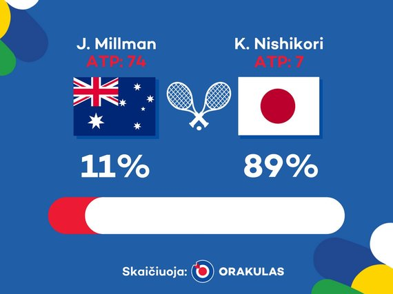 """Orakulo"" prognozė: Kei Nishikoris - Johnas Millmanas"