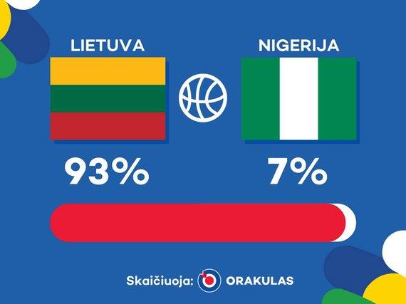 """Rio 2016: """"Orakulo"""" prognozė Lietuvos ir Nigerijos susitikime"""