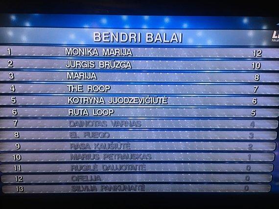 """Stop kadras/Bendra """"Eurovizijos"""" lentelė"""