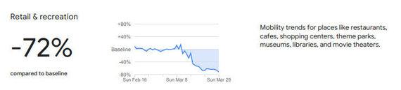 Ištrauka iš Google pateiktų duomenų /Apsilankymų prekybos centruose ir pramogų vietose statistika