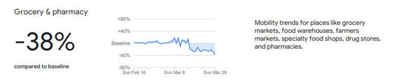 Ištrauka iš Google pateiktų duomenų /Apsilankymų vaistinėse, parduotuvėse ir turgavietėse Lietuvoje statistika