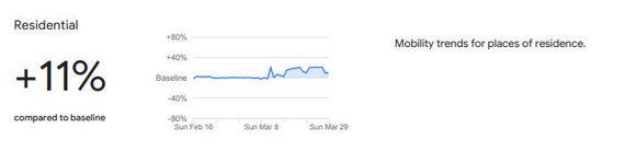 Ištrauka iš Google pateiktų duomenų /Apsilankymų gyvenamuosiuose būstuose statistika