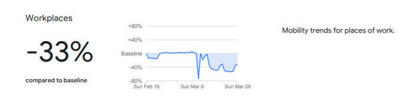 Ištrauka iš Google pateiktų duomenų /Apsilankymų darbovietėse statistika