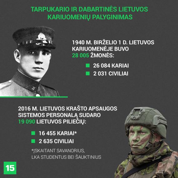 Tarpukario ir dabartinės Lietuvos kariuomenių palyginimas