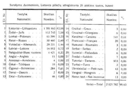 Ištrauka iš 1923 m. Lietuvos gyventojų surašymo rezultatų/Įvairios tautybės 1923 m. Lietuvoje
