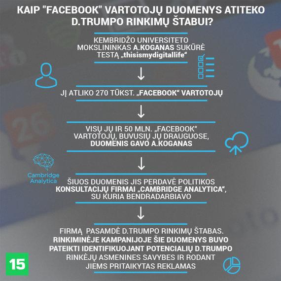 """Austėjos Usavičiūtės grafikas/Kaip """"Facebook"""" vartotojų duomenys atiteko D.Trumpo rinkimų štabui?"""