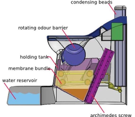 Cranfieldo universiteto nuotr./Tualeto, kuris išmatas paverčia elektros energija, veikimo schema