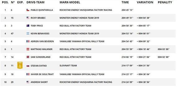 TOP10 motociklų įskaitoje po GR6