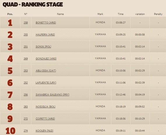 dakar.com nuotr./Trečiojo greičio ruožo keturračių klasės TOP10