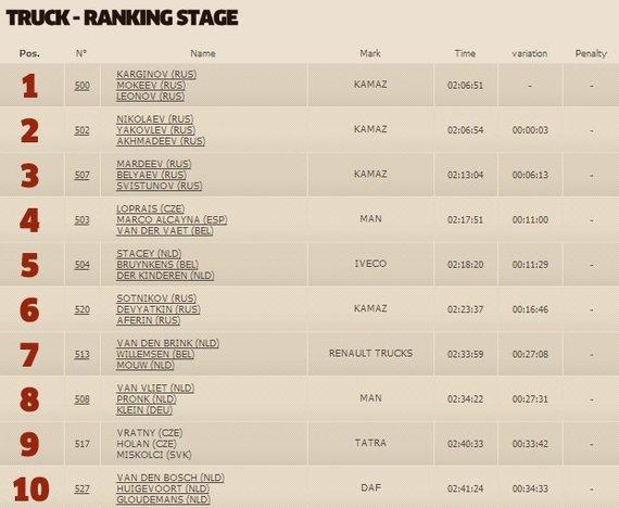 dakar.com/Ketvirtojo greičio ruožo sunkvežimių klasės TOP10