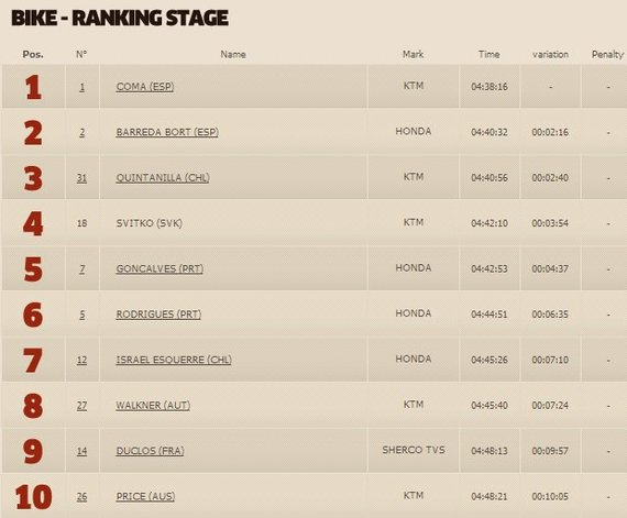 dakar.com nuotr./Penktojo etape motociklų klasės TOP10